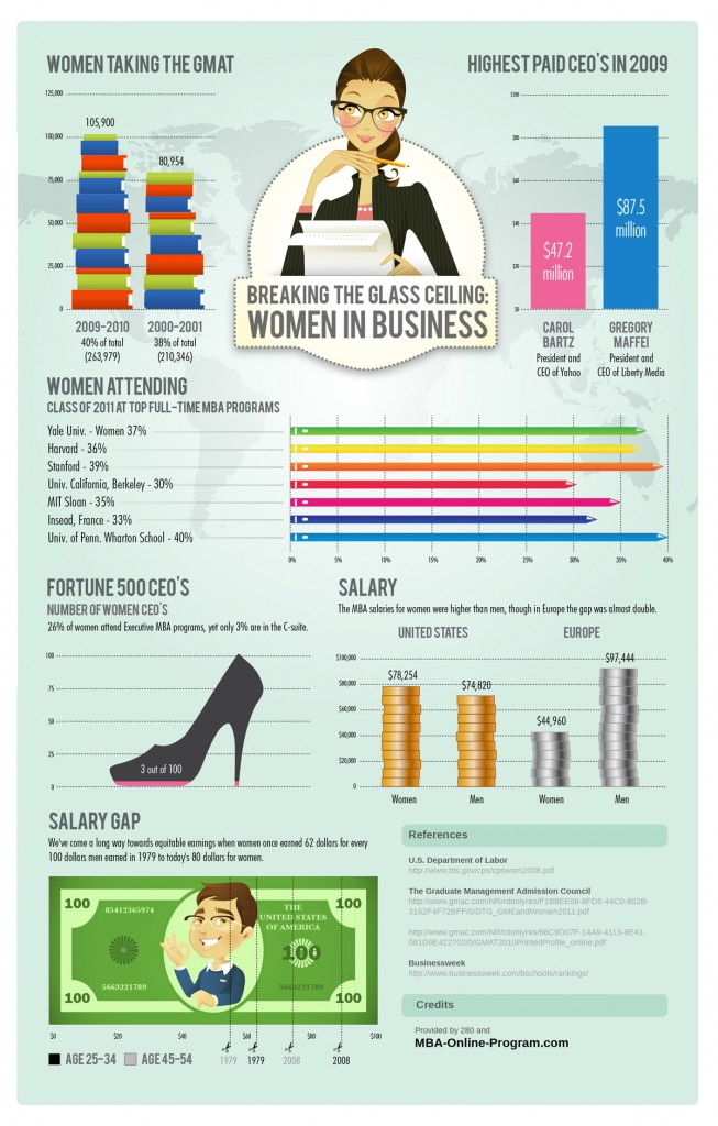 Business Women, Female Entrepreneurs, Female Business, Women CEO, Female CEO