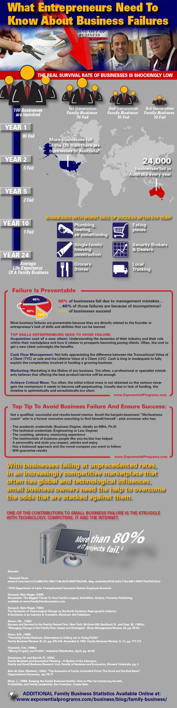Family Business Failure Statistics