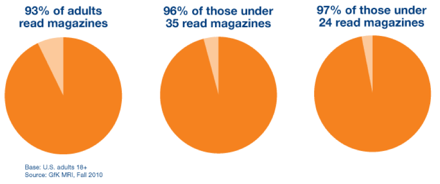 Print media statistics, Magazine Statistics