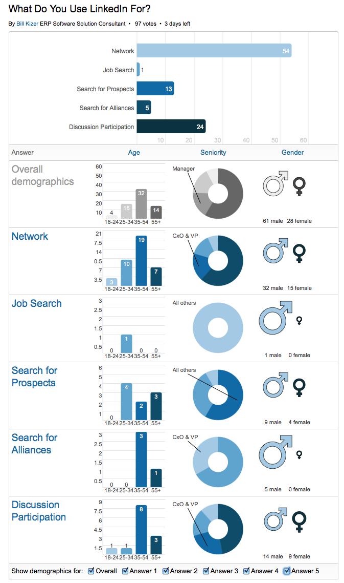Poll LinkedIn Use