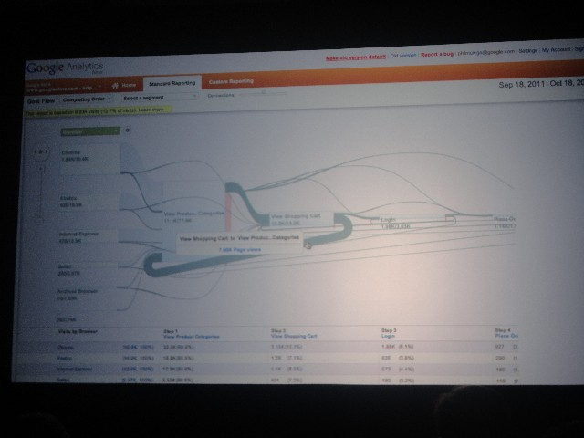 Google Analytics, Flow Visualization, Flow Diagrams