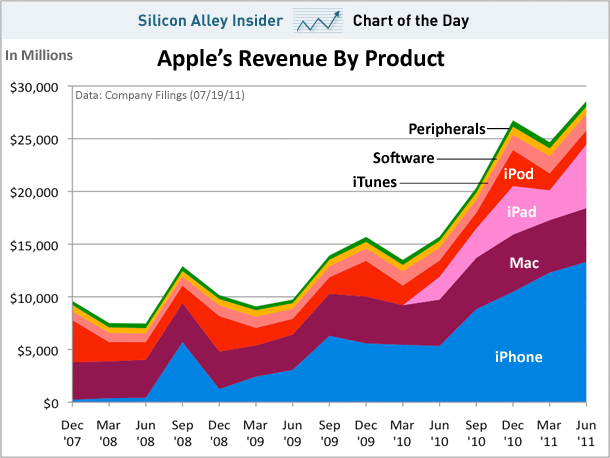 Apple Product Chart, Great Chart, Chart Example, Apple Computer Results