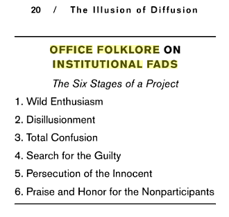 The 6 Stages Of Institutional Fads