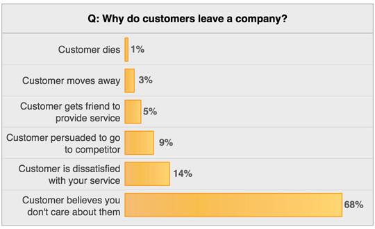 Client Attrition, Lost Clients, Losing Clients, Lose Sales, Lost Sales