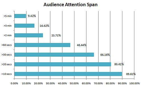 Online Video Attention Span Statistics