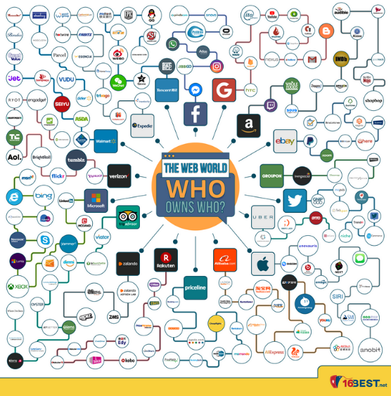 Internet Companies - who owns who