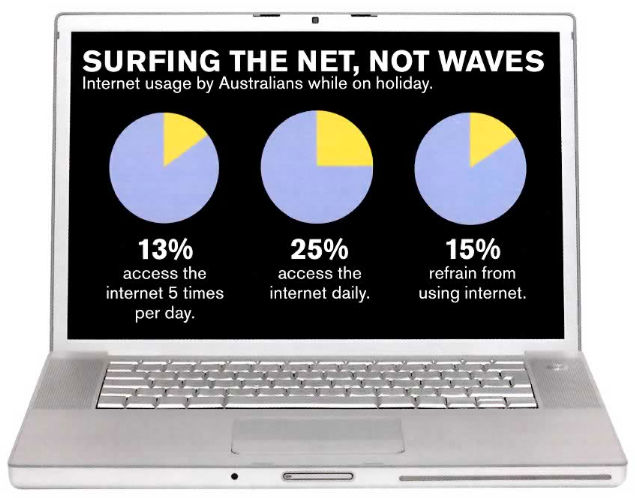 Internet Use On Vacation - Dr Marc Dussault